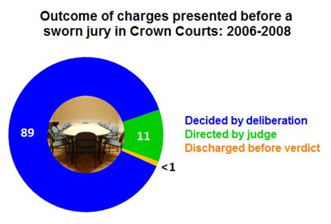 Advantages of juries essay
